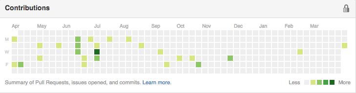 github commit graph